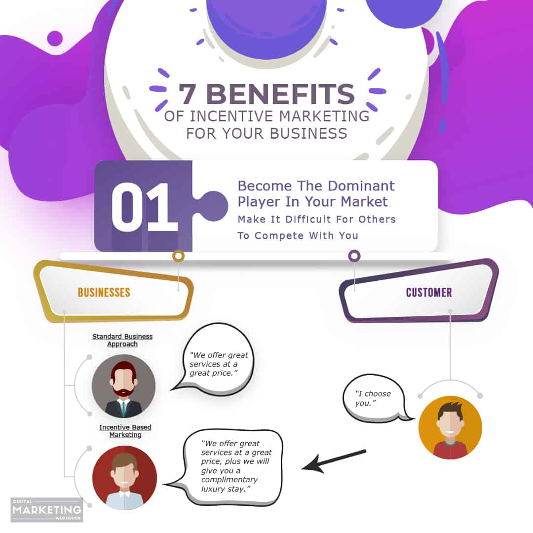 7 Benefits Of Incentive Marketing - #1