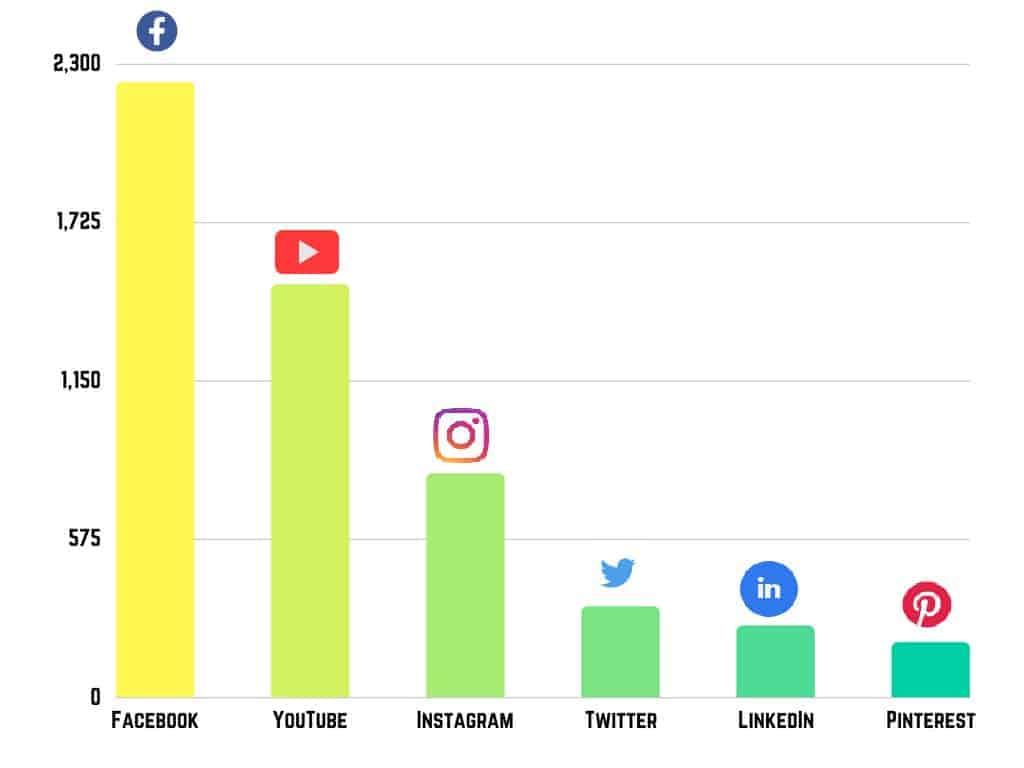 Social_media_platforms_-_most_populated