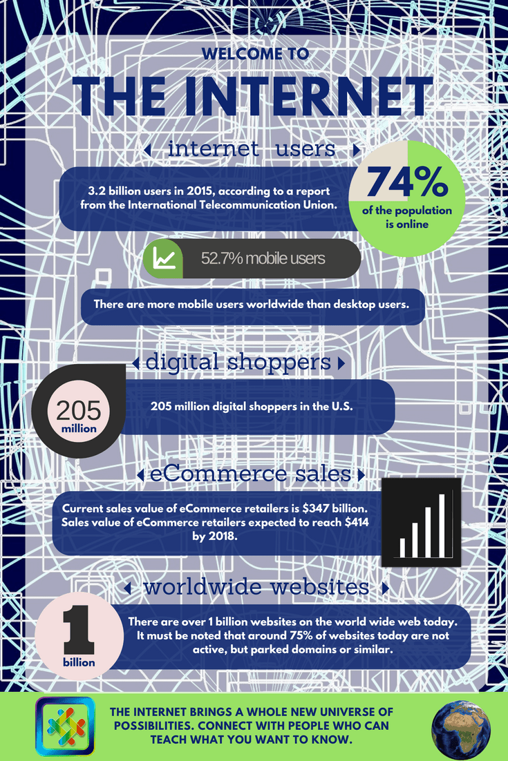 Internet Statistics - Welcome To The Internet